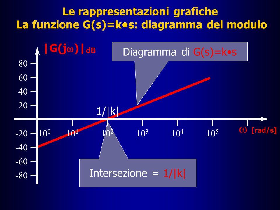 Le rappresentazioni grafiche La funzione G(s)=k•s: diagramma del modulo