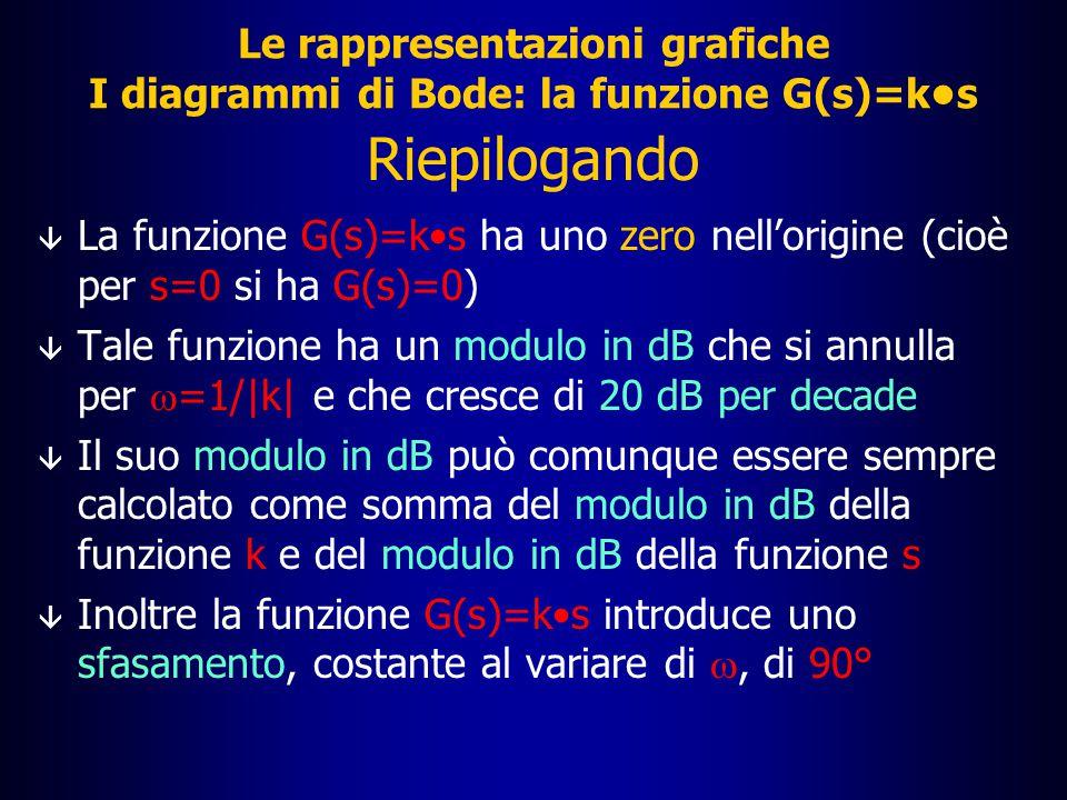 Le rappresentazioni grafiche I diagrammi di Bode: la funzione G(s)=k•s
