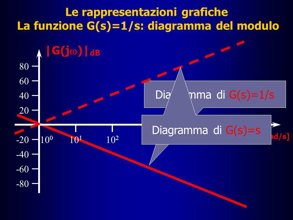 Le rappresentazioni grafiche La funzione G(s)=1/s: diagramma del modulo