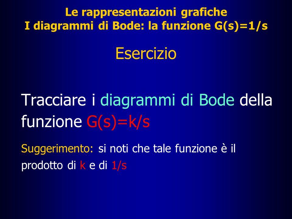 Le rappresentazioni grafiche I diagrammi di Bode: la funzione G(s)=1/s