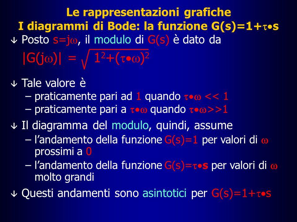 Le rappresentazioni grafiche I diagrammi di Bode: la funzione G(s)=1+ts