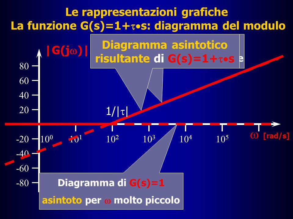 Le rappresentazioni grafiche La funzione G(s)=1+ts: diagramma del modulo