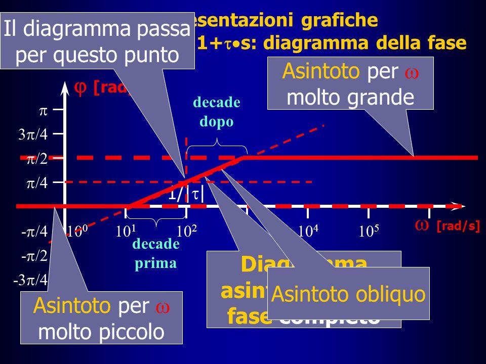 Diagramma asintotico della fase completo
