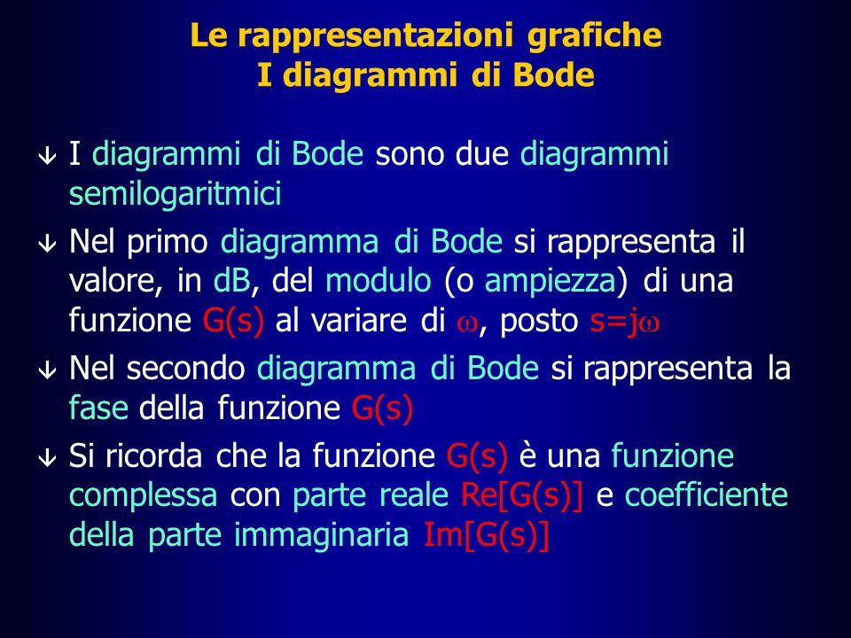 Le rappresentazioni grafiche I diagrammi di Bode