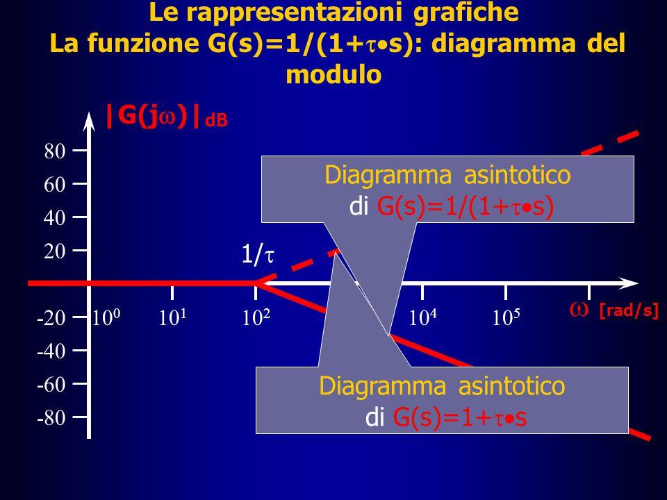 Le rappresentazioni grafiche La funzione G(s)=1/(1+ts): diagramma del modulo