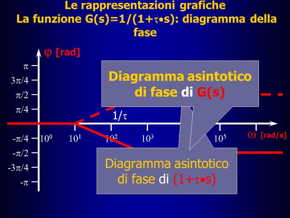 Diagramma asintotico di fase di G(s)