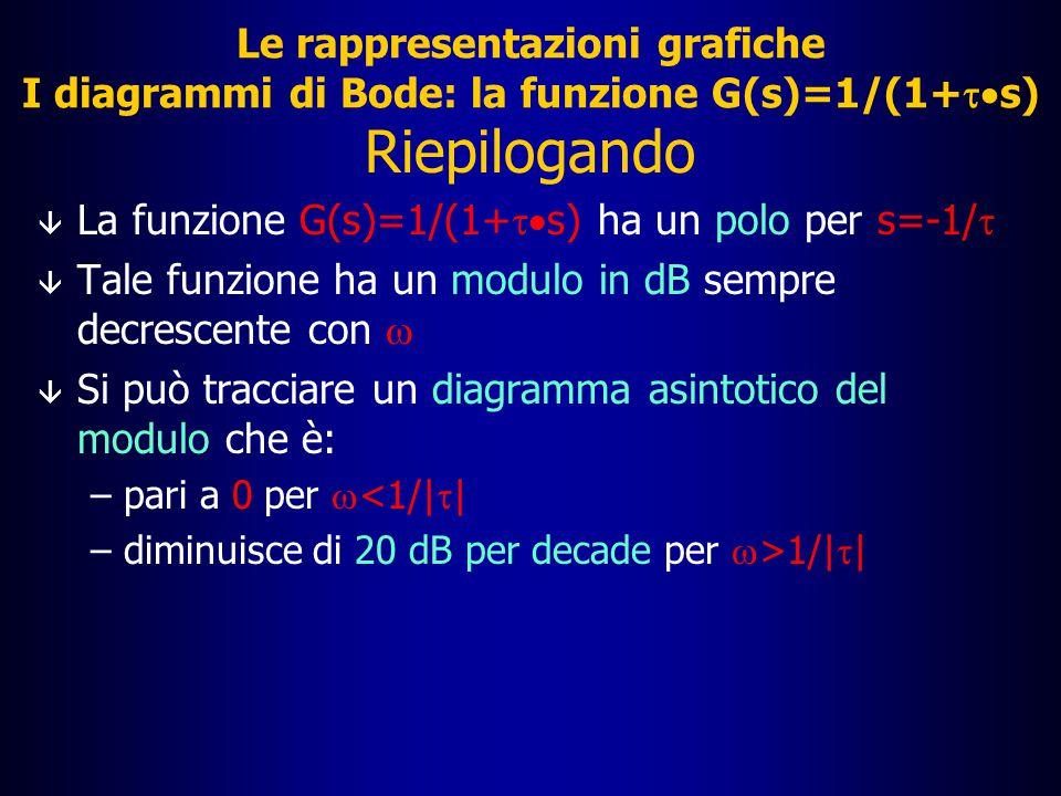 Le rappresentazioni grafiche I diagrammi di Bode: la funzione G(s)=1/(1+ts)