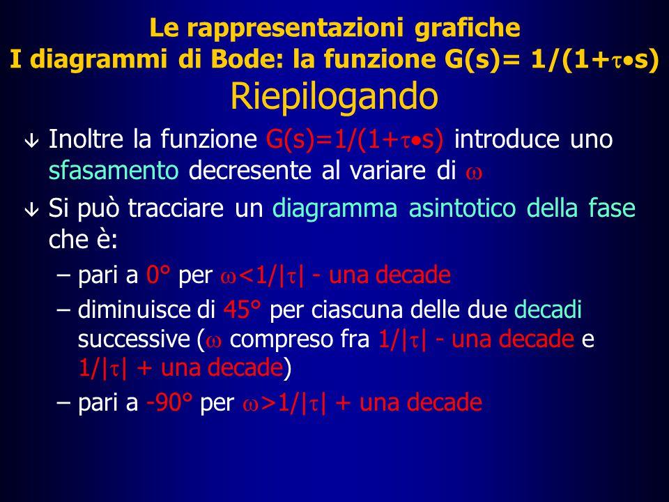 Le rappresentazioni grafiche I diagrammi di Bode: la funzione G(s)= 1/(1+ts)