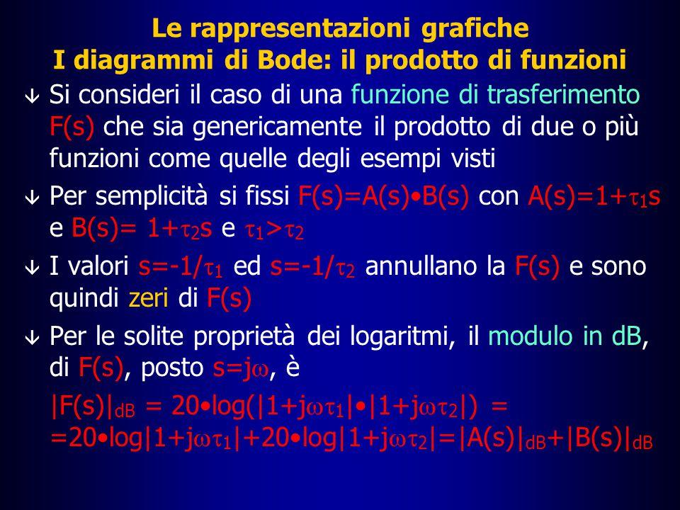 Le rappresentazioni grafiche I diagrammi di Bode: il prodotto di funzioni