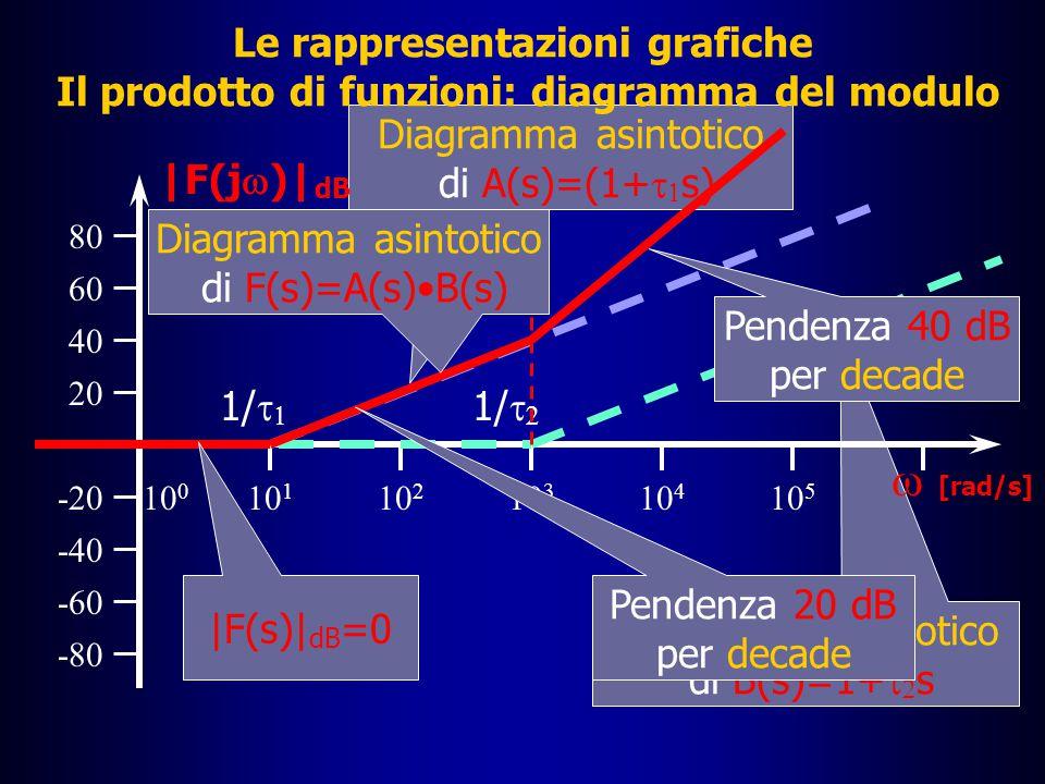 Le rappresentazioni grafiche Il prodotto di funzioni: diagramma del modulo