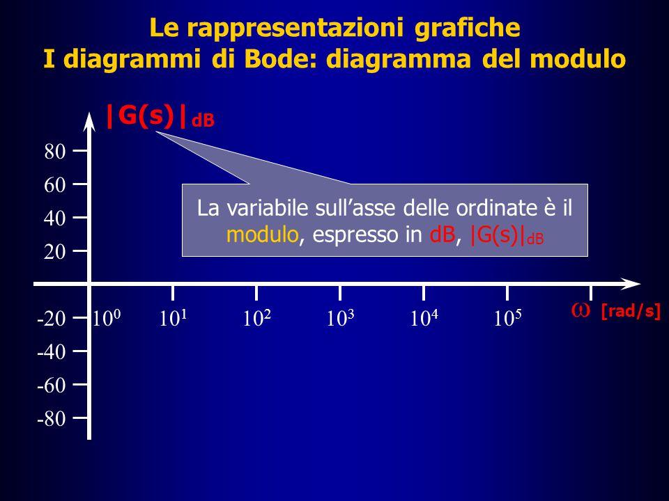 Le rappresentazioni grafiche I diagrammi di Bode: diagramma del modulo