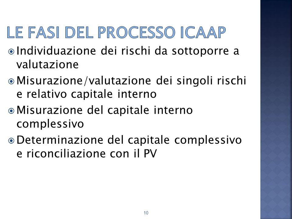 Le fasi del processo ICAAP