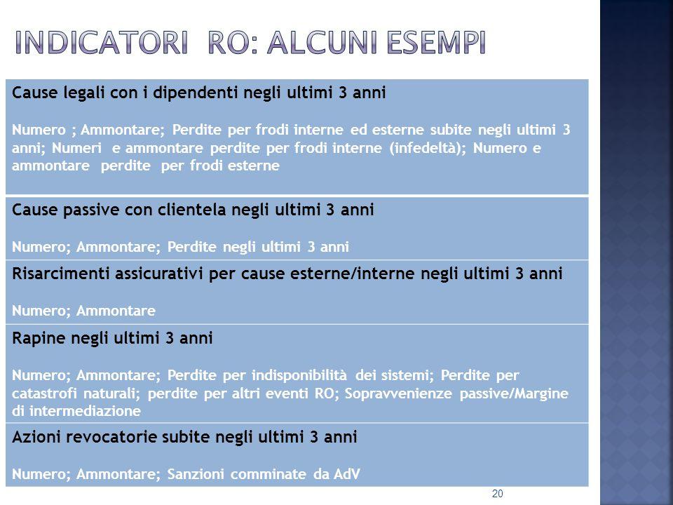 Indicatori RO: alcuni esempi