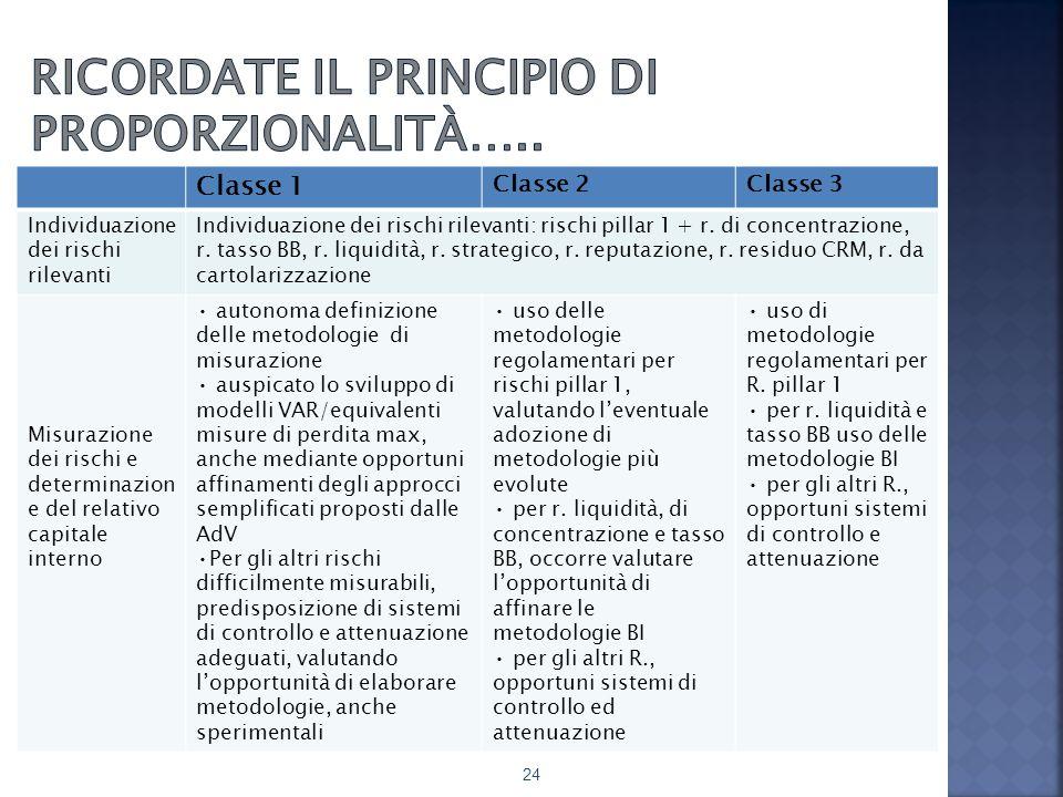 Ricordate il principio di proporzionalità…..