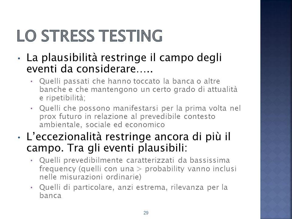 Lo stress testing La plausibilità restringe il campo degli eventi da considerare…..
