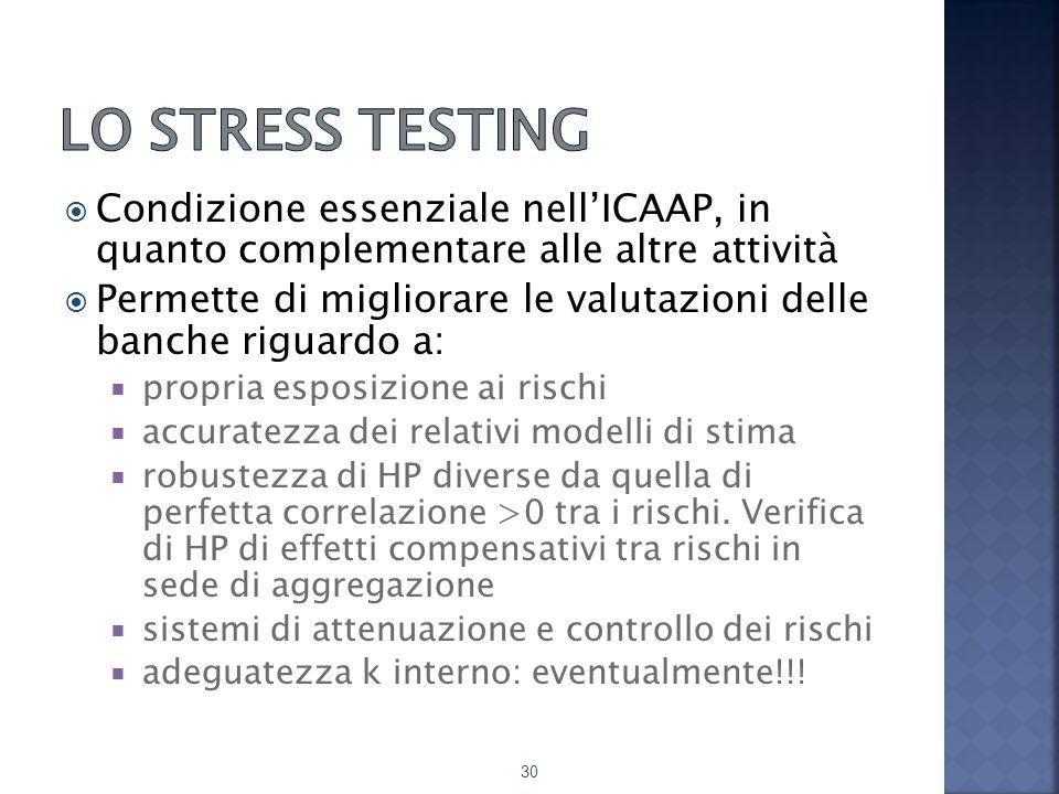 Lo stress testing Condizione essenziale nell'ICAAP, in quanto complementare alle altre attività.