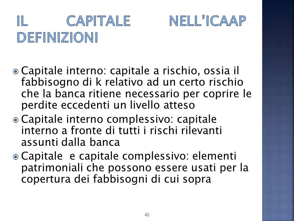 Il capitale nell'ICAAP definizioni