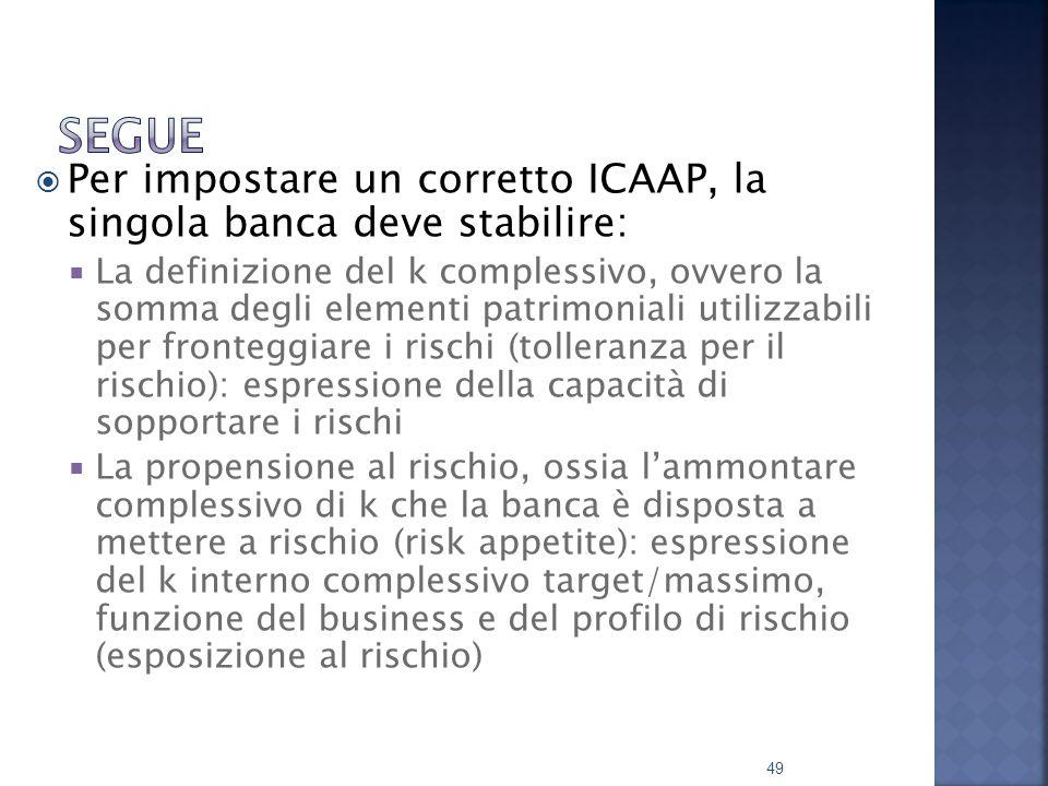 Segue Per impostare un corretto ICAAP, la singola banca deve stabilire: