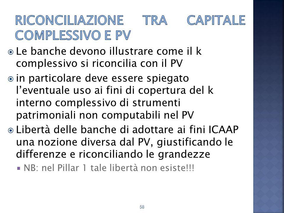Riconciliazione tra capitale complessivo e PV