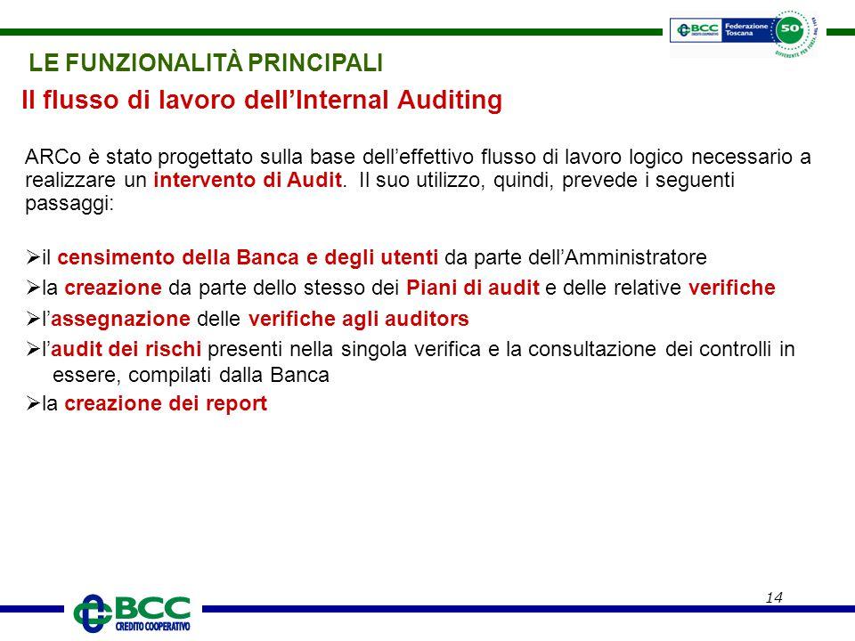 Il flusso di lavoro dell'Internal Auditing