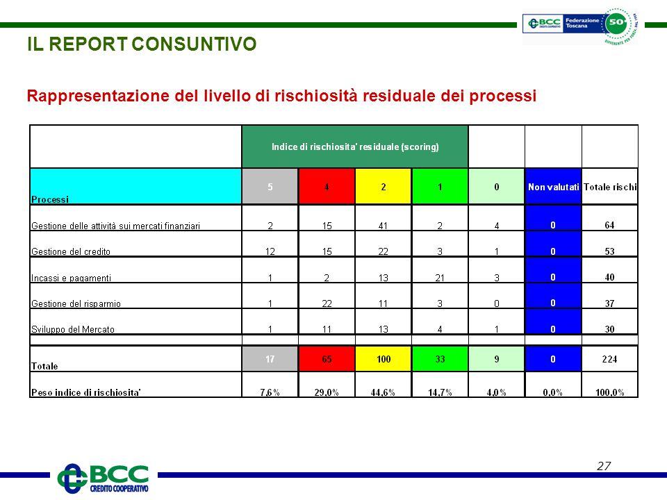 IL REPORT CONSUNTIVO Rappresentazione del livello di rischiosità residuale dei processi
