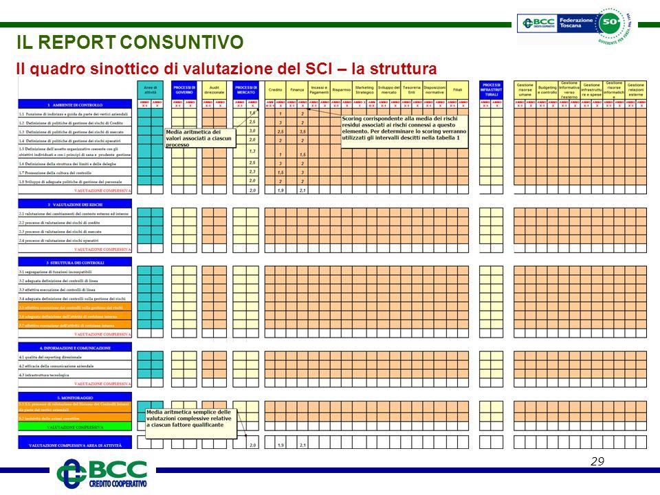 IL REPORT CONSUNTIVO Il quadro sinottico di valutazione del SCI – la struttura