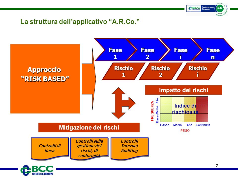 La struttura dell'applicativo A.R.Co.