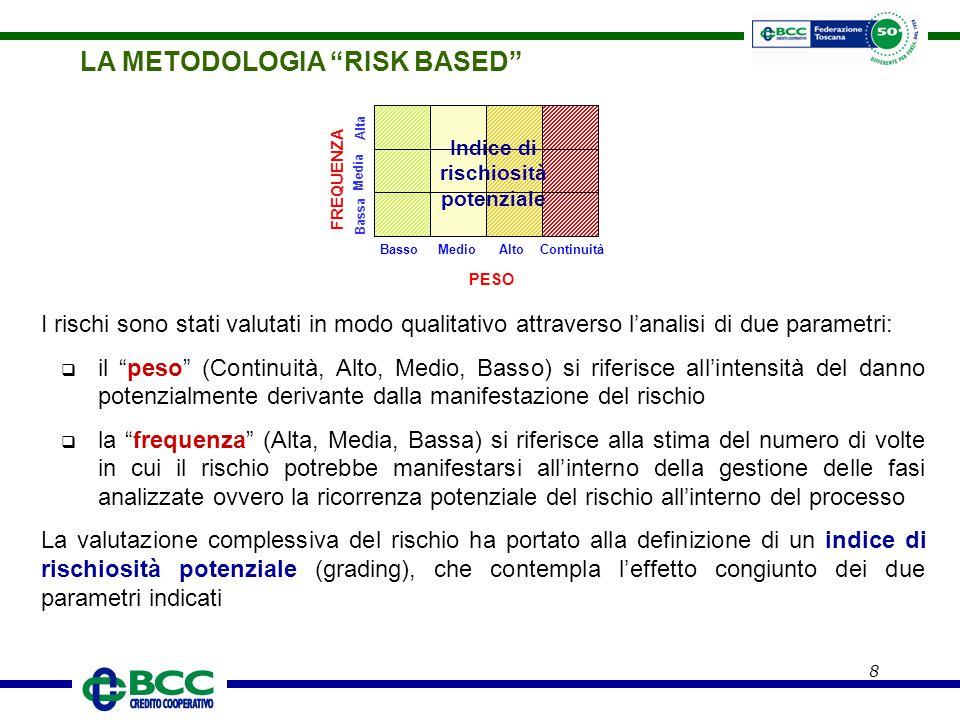 Indice di rischiosità potenziale