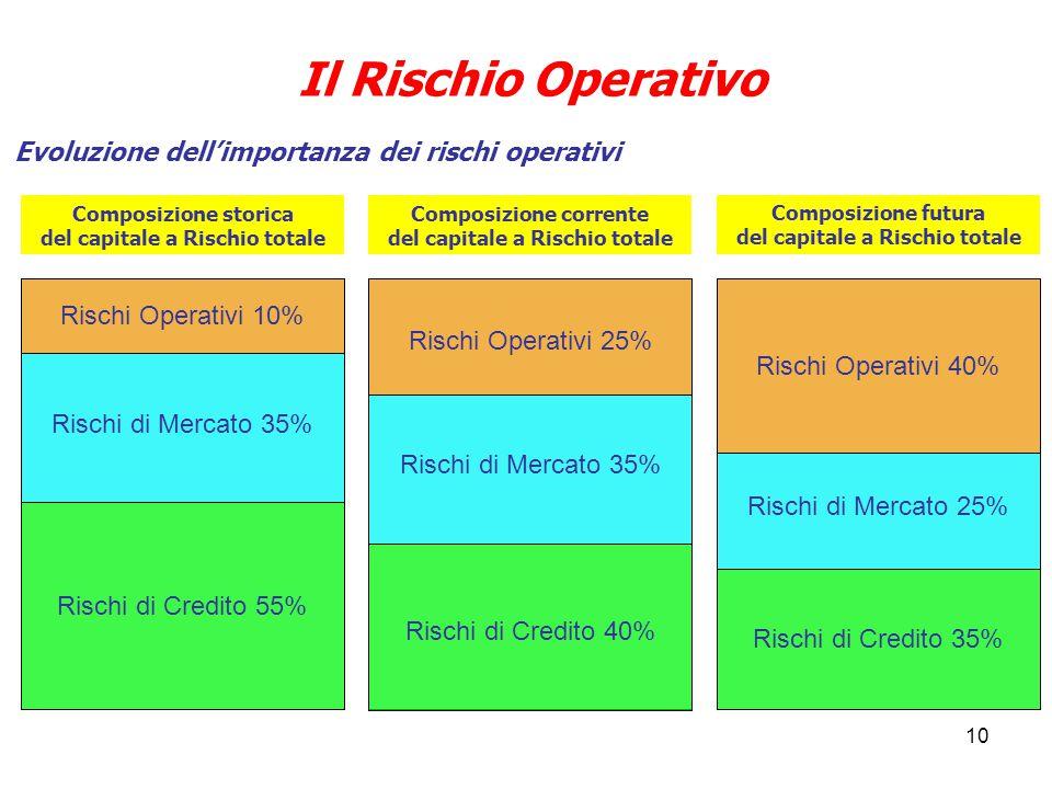 Il Rischio Operativo Evoluzione dell'importanza dei rischi operativi