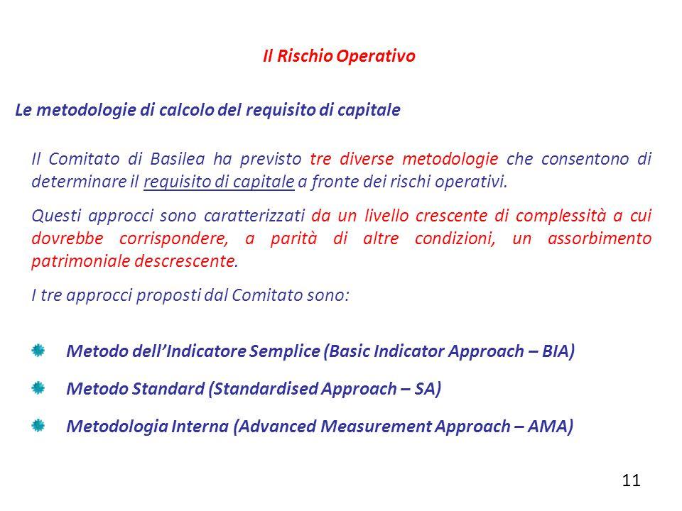Il Rischio Operativo Le metodologie di calcolo del requisito di capitale.