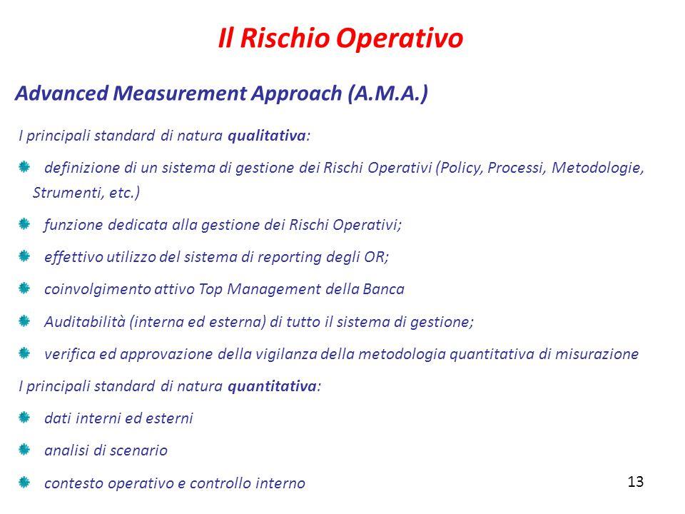 Il Rischio Operativo Advanced Measurement Approach (A.M.A.)
