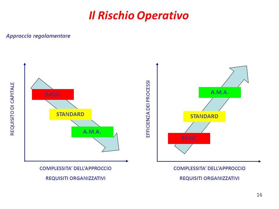 Il Rischio Operativo Approccio regolamentare A.M.A. BASIC STANDARD