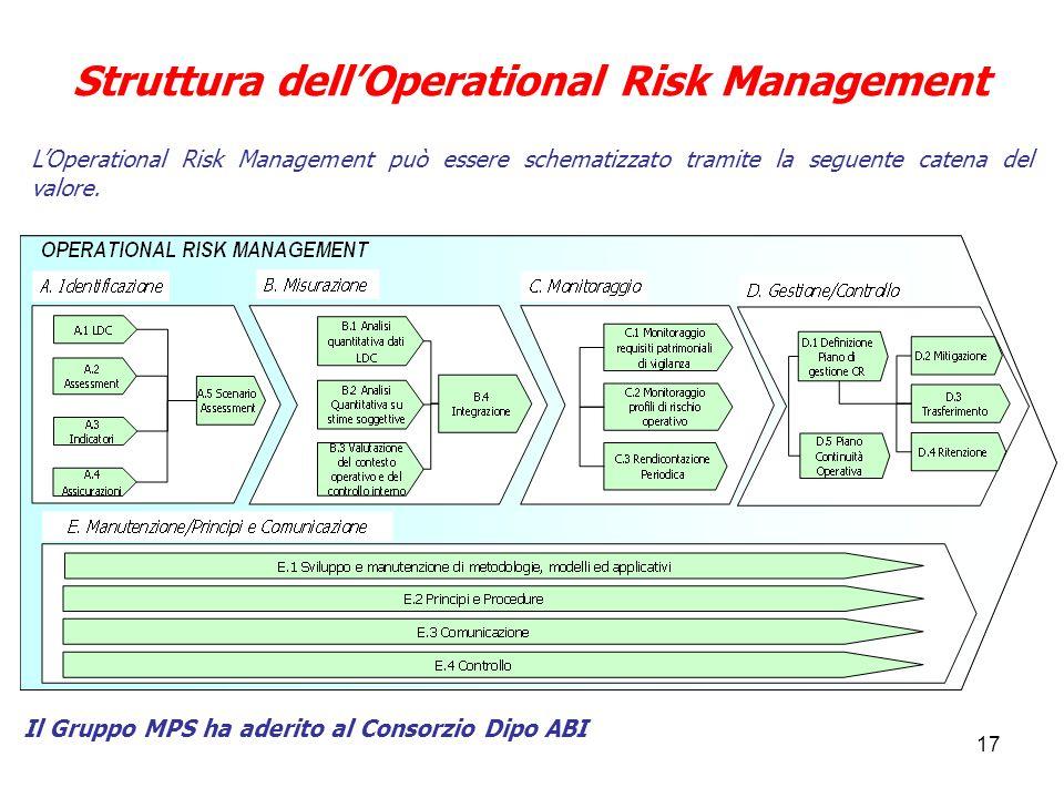 Struttura dell'Operational Risk Management
