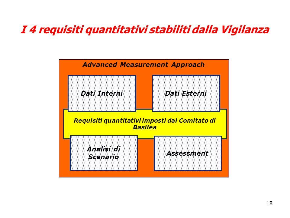 I 4 requisiti quantitativi stabiliti dalla Vigilanza