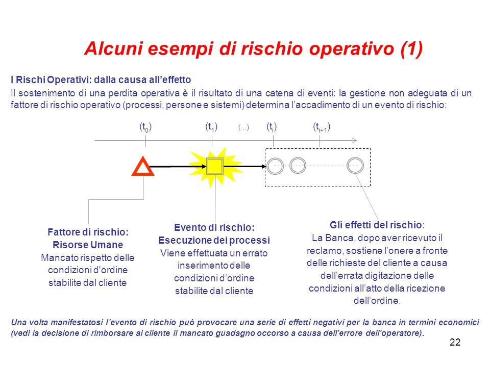 Alcuni esempi di rischio operativo (1)