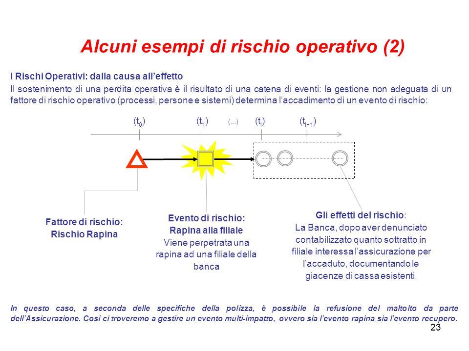 Alcuni esempi di rischio operativo (2)