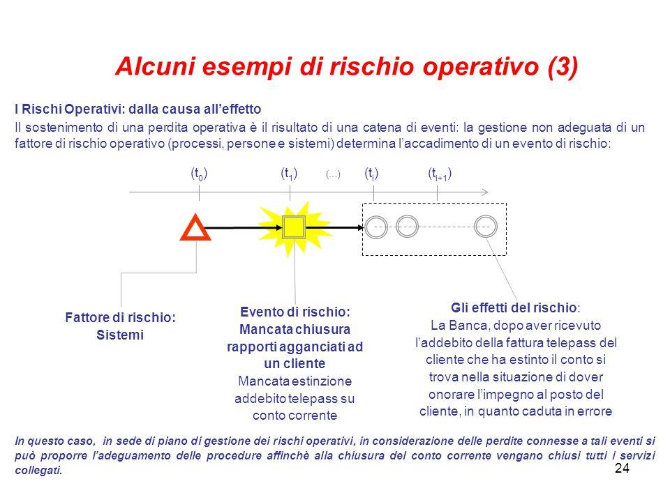 Alcuni esempi di rischio operativo (3)