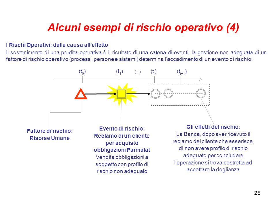 Alcuni esempi di rischio operativo (4)