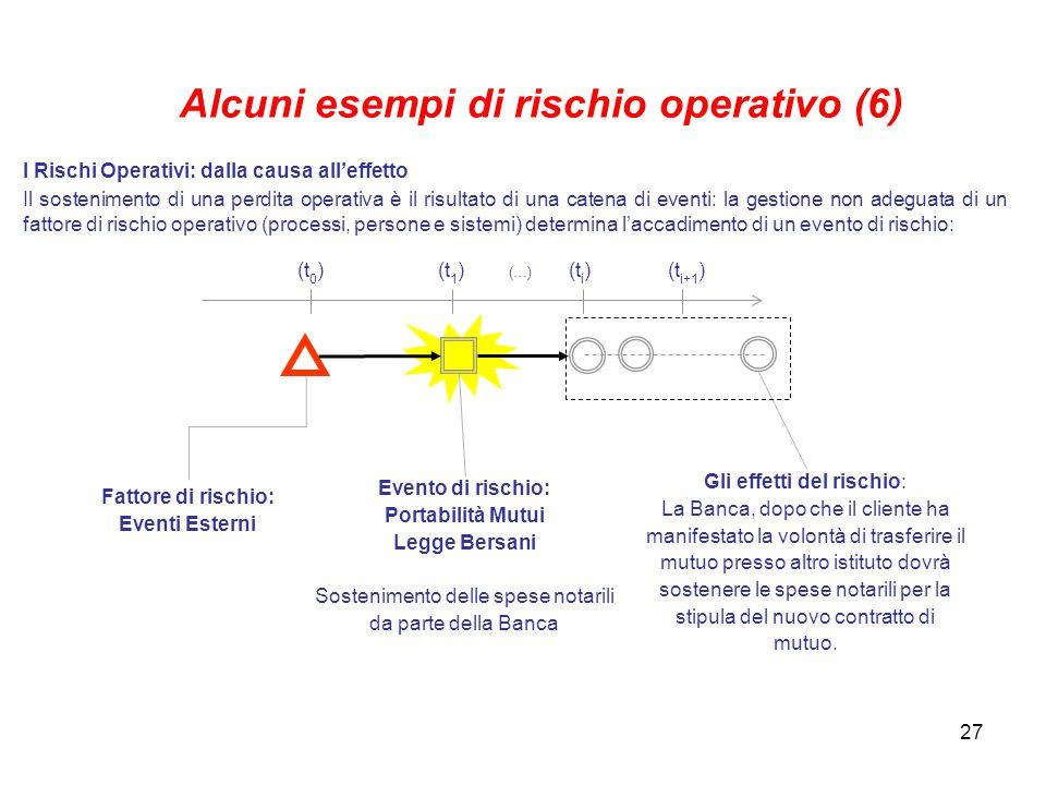 Alcuni esempi di rischio operativo (6)