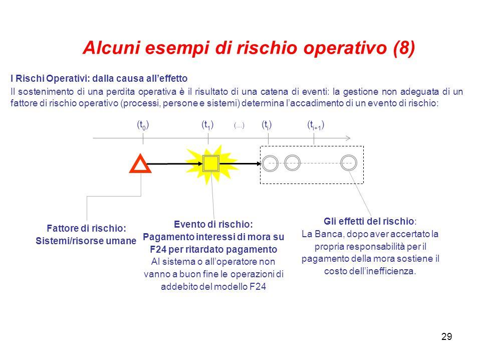 Alcuni esempi di rischio operativo (8) Sistemi/risorse umane