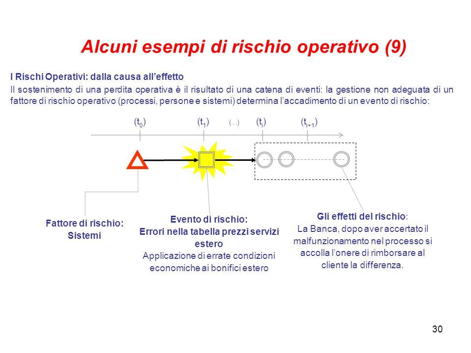 Alcuni esempi di rischio operativo (9)
