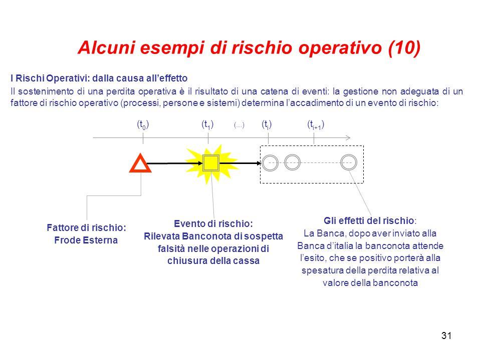 Alcuni esempi di rischio operativo (10)