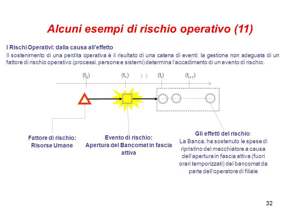Alcuni esempi di rischio operativo (11)