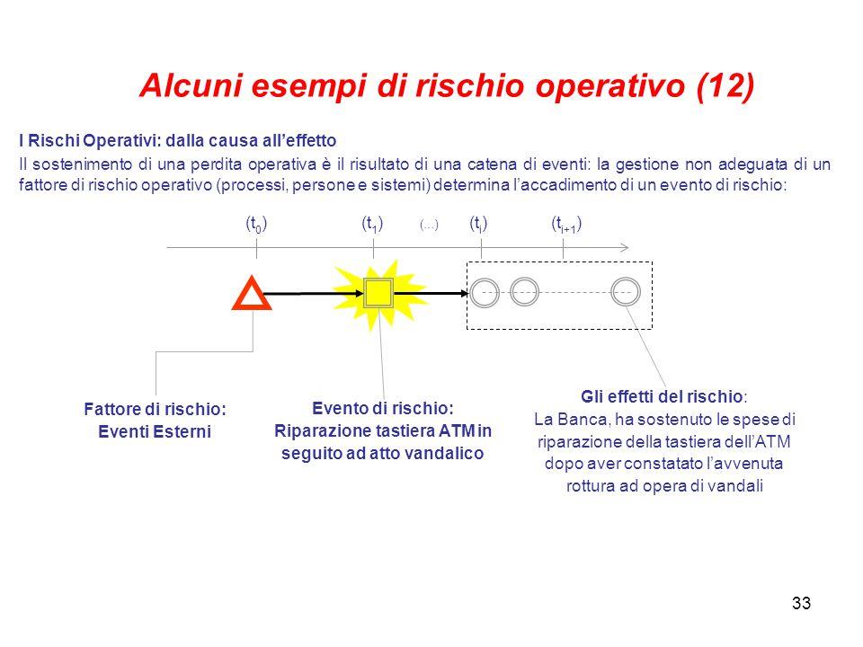 Alcuni esempi di rischio operativo (12)