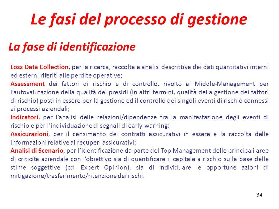 Le fasi del processo di gestione