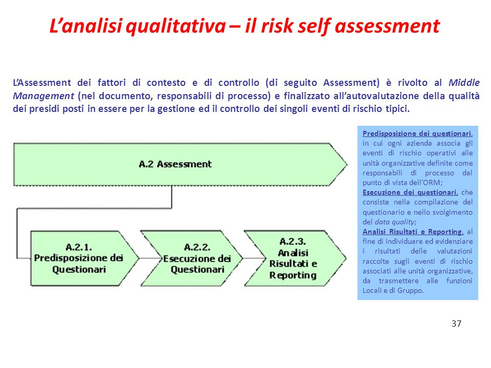 L'analisi qualitativa – il risk self assessment