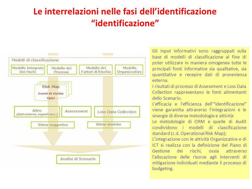 Le interrelazioni nelle fasi dell'identificazione identificazione