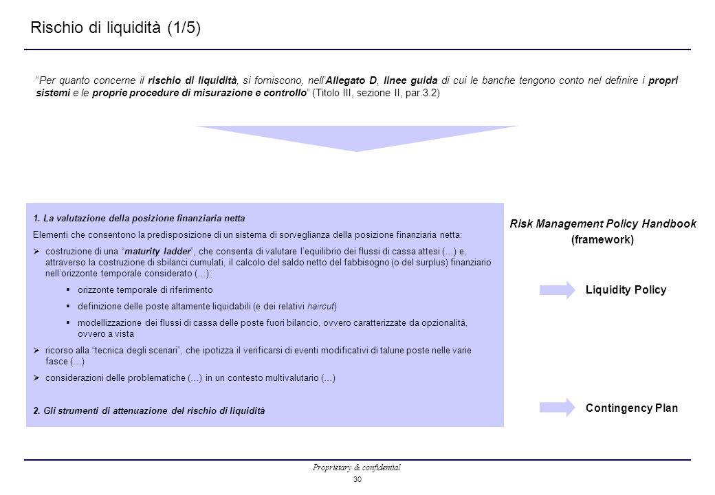 Rischio di liquidità (1/5)
