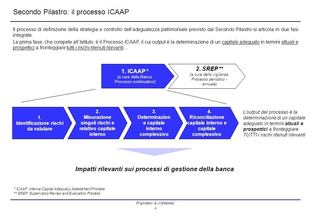 Secondo Pilastro: il processo ICAAP