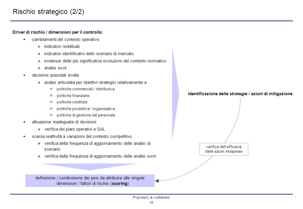 Rischio strategico (2/2)